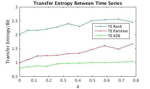 Transfer Entropy With Partitioning v1 0 0
